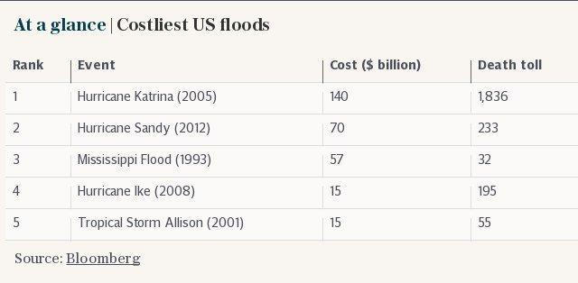 At a glance | Costliest US floods