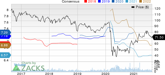 SL Green Realty Corporation Price and Consensus
