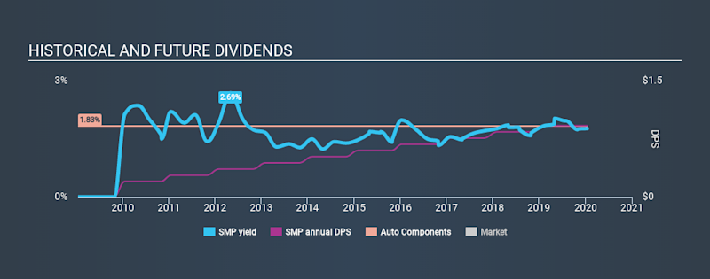 NYSE:SMP Historical Dividend Yield, January 15th 2020