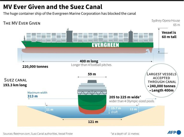The MV Ever Given and the Suez Canal