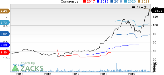 Haemonetics Corporation Price and Consensus