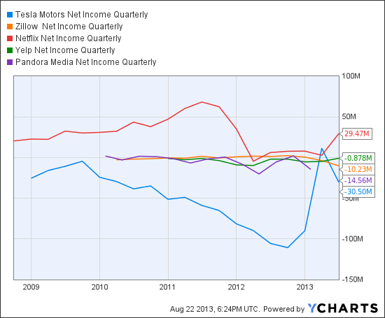 TSLA Net Income Quarterly Chart