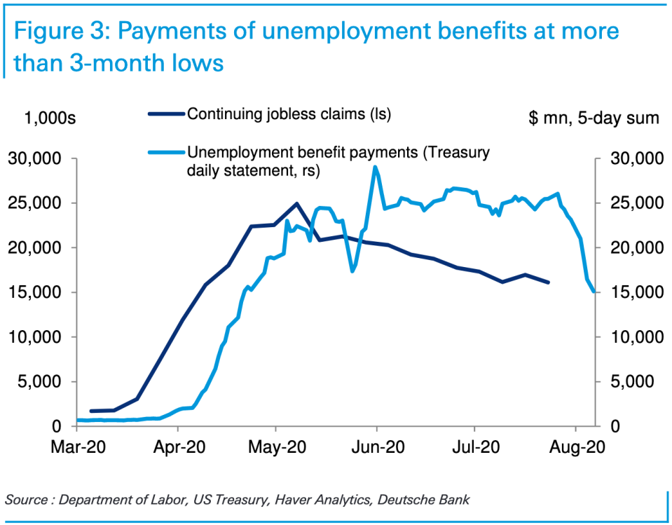 Since the expiration of enhanced unemployment benefits through the CARES Act, assistance to workers has dropped sharply, posing a downside risk to consumer spending in the months ahead. (Source: Deutsche Bank)