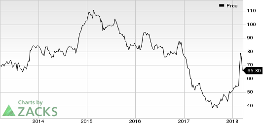 Top Ranked Momentum Stocks to Buy for March 19th