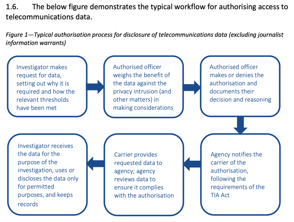 Commonwealth Ombudsman report chart demonstrating workflow for AFP officers to get access to telco data.