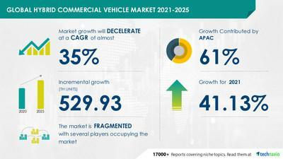 Attractive Opportunities in the Hybrid Commercial Vehicle Market by Type and Geography - Forecast and Analysis 2021-2025
