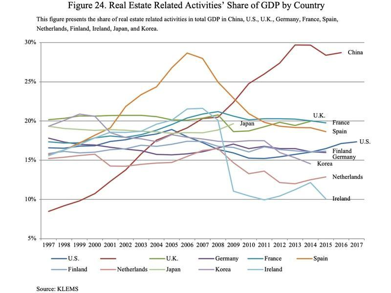 Share of real estate related activities in GDP by country (KLEMS via National Bureau of Economic Research)