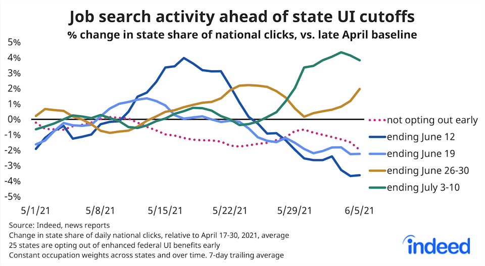 Job search activity ahead of unemployment benefits cut off. Source: Indeed