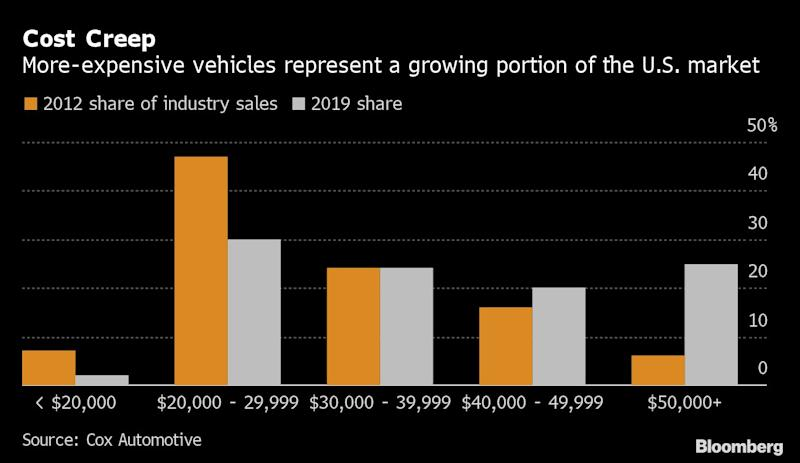 Toyota's Charged-Up SUV Won't Diffuse Tension: Auto Show Update