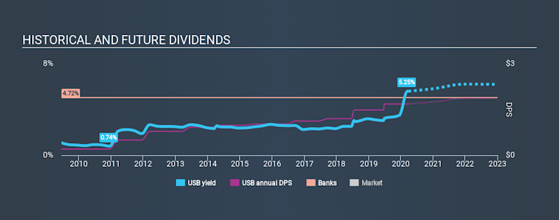 NYSE:USB Historical Dividend Yield March 26th 2020