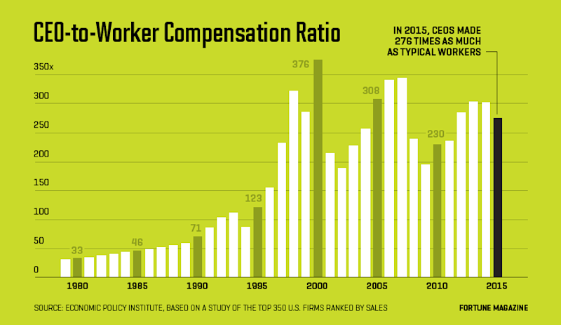 CEO Pay Is Out of Control. Here's How to Rein It In