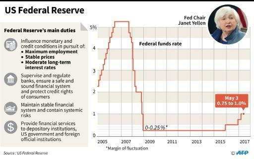 US Federal Reserve keeps key lending rate unchanged