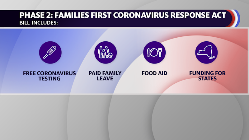 President Trump signed the Families First Coronavirus Response Act on March 18th.