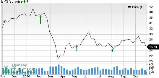 Fox Corporation Price and EPS Surprise