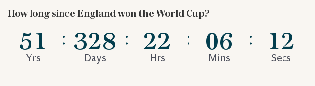 How long since England won the World Cup?