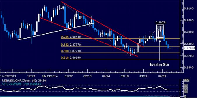dailyclassics_usd-chf_body_Picture_12.png, Forex: USD/CHF Technical Analysis – February Low Under Fire