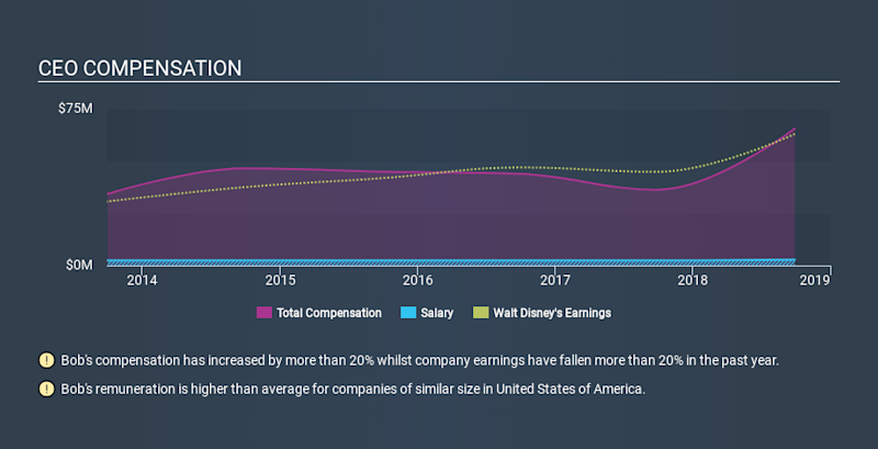 NYSE:DIS CEO Compensation, January 1st 2020