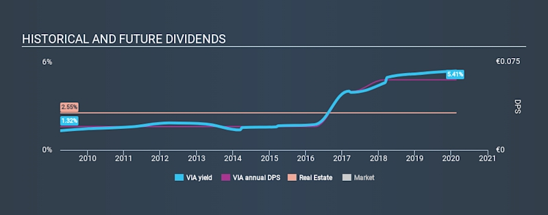BIT:VIA Historical Dividend Yield, February 18th 2020