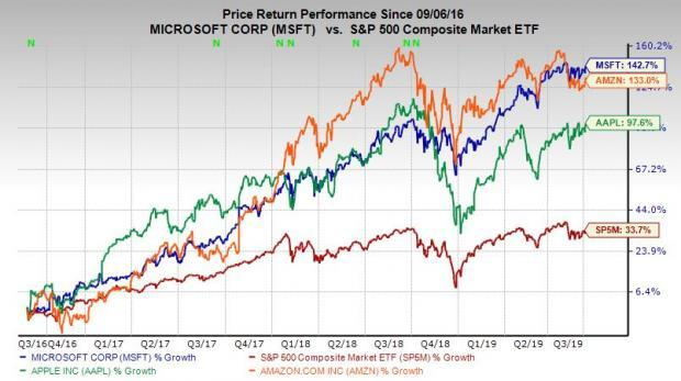 Why should not be overweight on MSFT Stock?