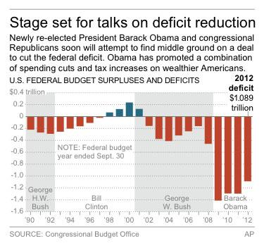 """CBO: """"Fiscal cliff"""" would spark recession"""
