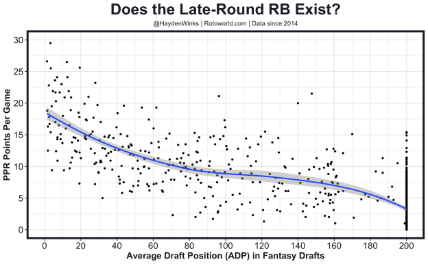 Does the Late-Round RB exist?