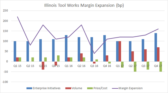 Graph showing Illinois Tool Works margin expansion
