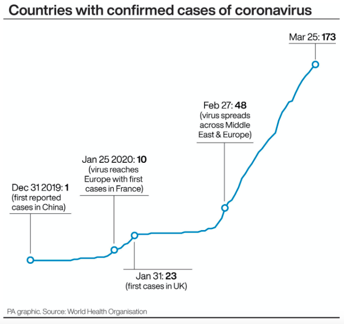 Countries around the world with confirmed cases of coronavirus. (PA)