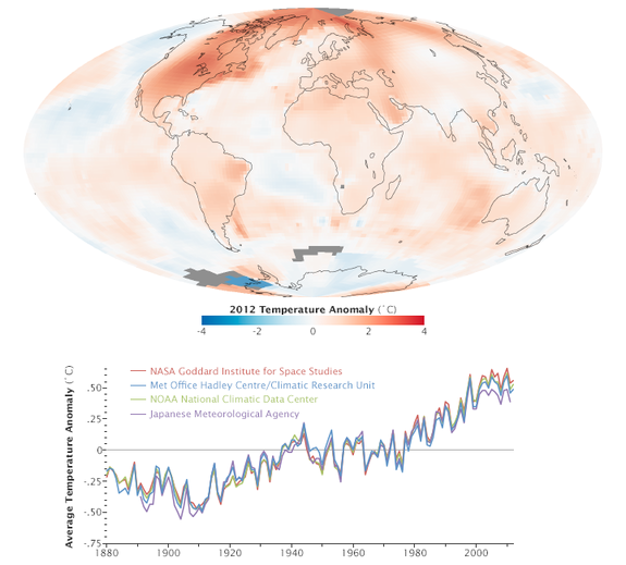 Scientists at NASA's Goddard Institute for Space Studies (GISS) say 2012 was the ninth warmest year since 1880, continuing a long-term trend of rising global temperatures. The ten warmest years in the 132-year record have all occurred since 199