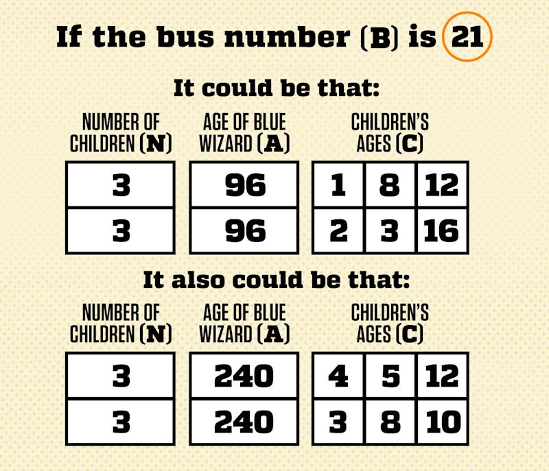 solution to riddle of the week 34 two wizards ride a bus