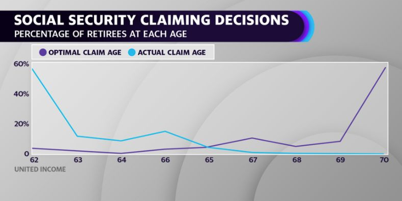 Only 4% of retirees are waiting until 70 years old to claim Social Security, according to United Income.
