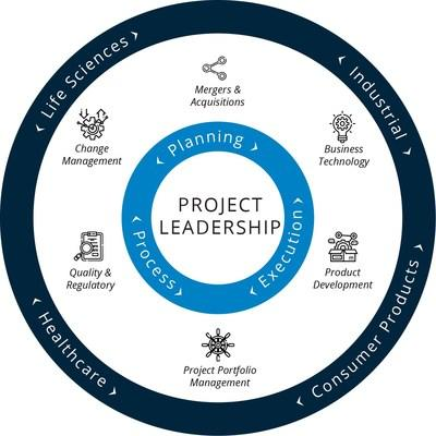 IPM expands its six Centers of Excellence in response to an increased demand for in-depth subject matter expertise that enables organizations to implement their strategies and programs successfully.