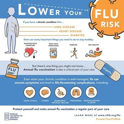 Flu can be deadly for adults with certain chronic health conditions, yet one in four US adults at high risk do not plan to get vaccinated this season according to a recent National Foundation for Infectious Diseases survey