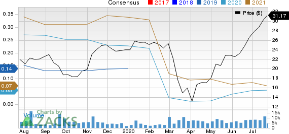 SailPoint Technologies Holdings, Inc. Price and Consensus
