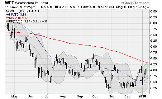 High-Reward Stocks to Buy: Weatherford (WFT)