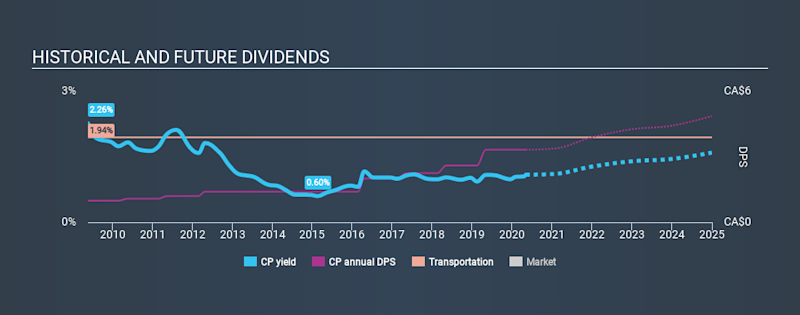 TSX:CP Historical Dividend Yield May 6th 2020