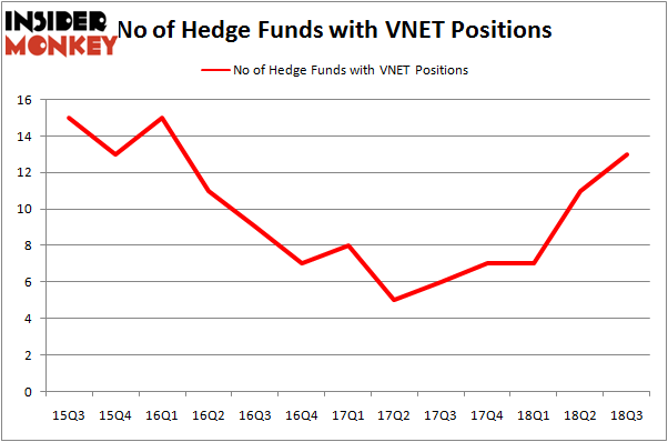 No of Hedge Funds With VNET Positions