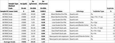 Table 1 (CNW Group/First Energy Metals Limited)