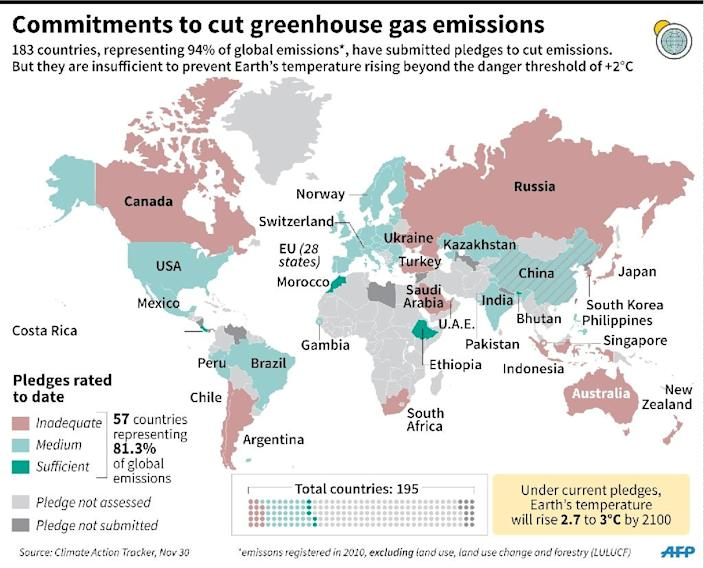 National carbon-cutting pledges so far and evaluation of whether or not they are sufficient to prevent global warming exceeding +2°C. 135 x 108 mm (AFP Photo/Gillian Handyside)