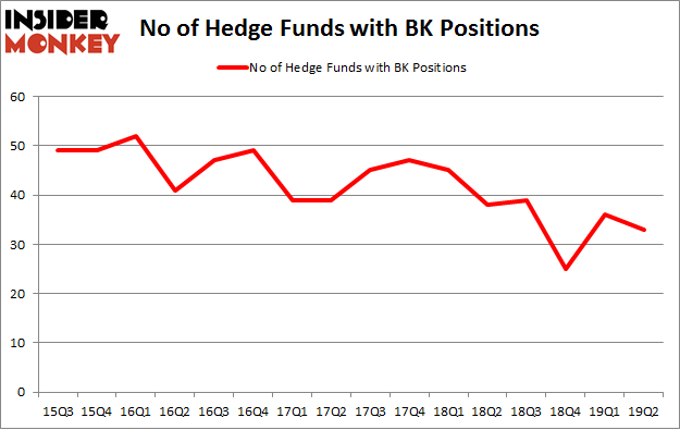 No of Hedge Funds with BK Positions