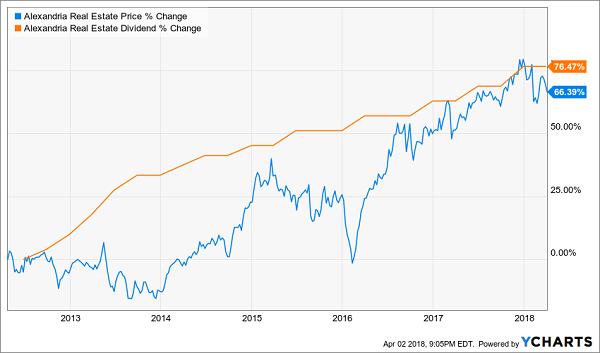 REITs With Big Dividend Raises Coming: Alexandria Real Estate Equities (ARE)