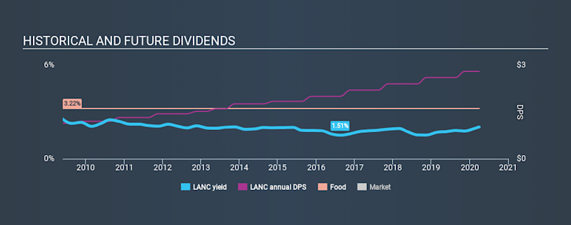 NasdaqGS:LANC Historical Dividend Yield March 31st 2020