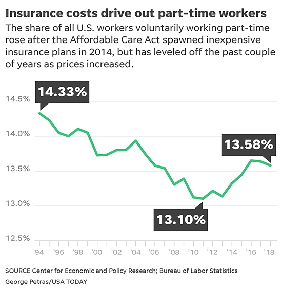 Working full time for health coverage? Many who want part-time jobs are stymied by costs