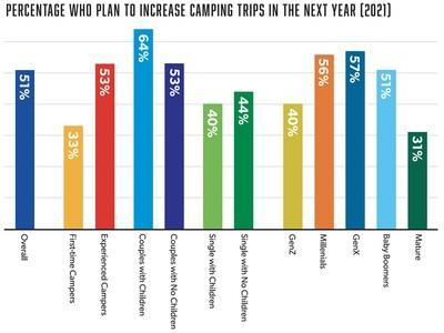 Percentage of campers who plan to increase their camping trips in the next year (2021) credited to Kampgrounds of America, Inc.
