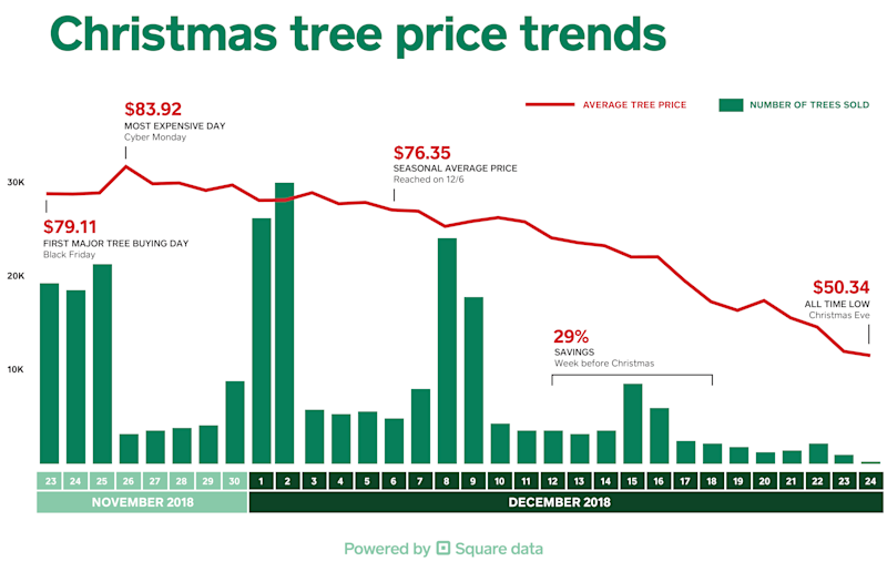 Christmas tree prices spike on Cyber Monday.