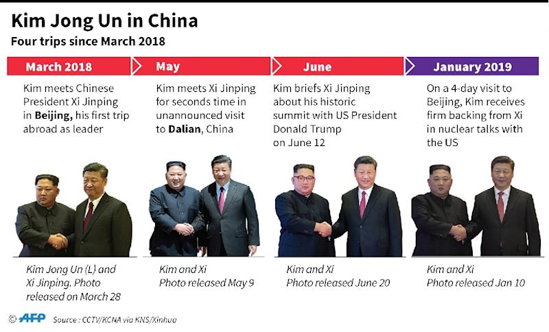 Graphic on Kim Jong Un's visits to China. (AFP Photo/Gal ROMA)