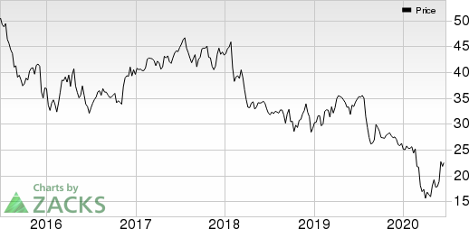 Franklin Resources, Inc. Price