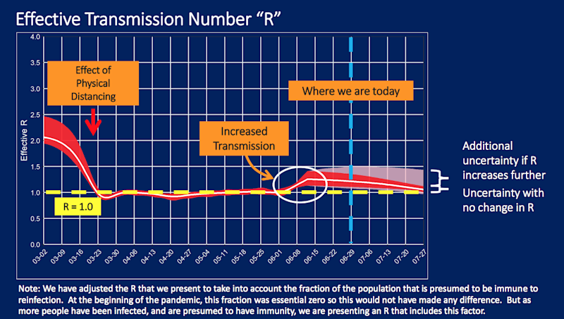 Experts believe the transmission rate of the coronavirus has jumped in L.A. County.