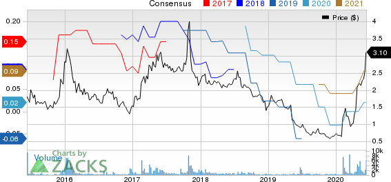 LightPath Technologies, Inc. Price and Consensus