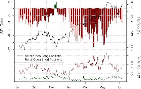 ssi_spx500_body_Picture_15.png, Crowd Sentiment Points to Further SPX Losses