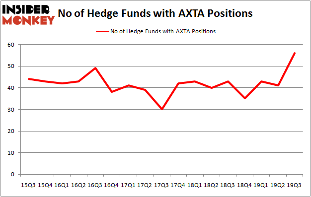 Is AXTA A Good Stock To Buy?